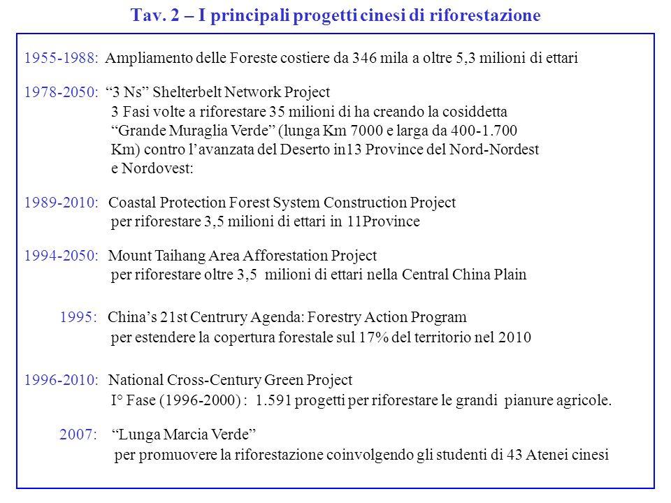 1955-1988: Ampliamento delle Foreste costiere da 346 mila a oltre 5,3 milioni di ettari 1978-2050: 3 Ns Shelterbelt Network Project 3 Fasi volte a riforestare 35 milioni di ha creando la cosiddetta Grande Muraglia Verde (lunga Km 7000 e larga da 400-1.700 Km) contro lavanzata del Deserto in13 Province del Nord-Nordest e Nordovest: 1989-2010: Coastal Protection Forest System Construction Project per riforestare 3,5 milioni di ettari in 11Province 1994-2050: Mount Taihang Area Afforestation Project per riforestare oltre 3,5 milioni di ettari nella Central China Plain 1995: Chinas 21st Centrury Agenda: Forestry Action Program per estendere la copertura forestale sul 17% del territorio nel 2010 1996-2010: National Cross-Century Green Project I° Fase (1996-2000) : 1.591 progetti per riforestare le grandi pianure agricole.