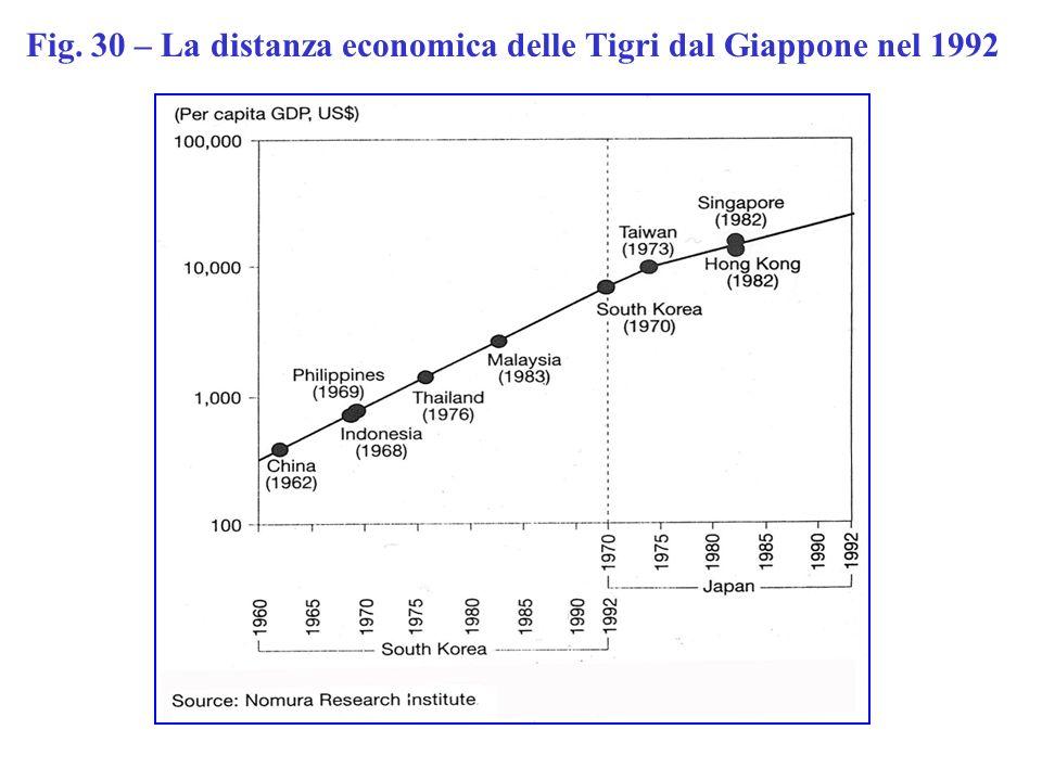Fig. 30 – La distanza economica delle Tigri dal Giappone nel 1992