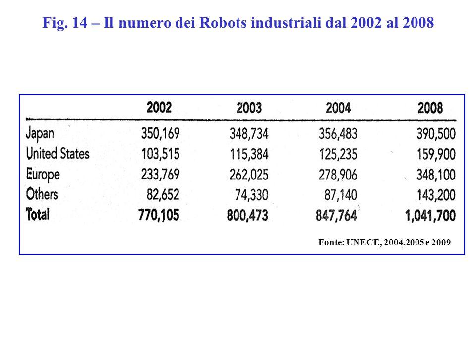 Fig. 14 – Il numero dei Robots industriali dal 2002 al 2008 Source: UNECE, 2004,2005 e 2009Fonte: UNECE, 2004,2005 e 2009