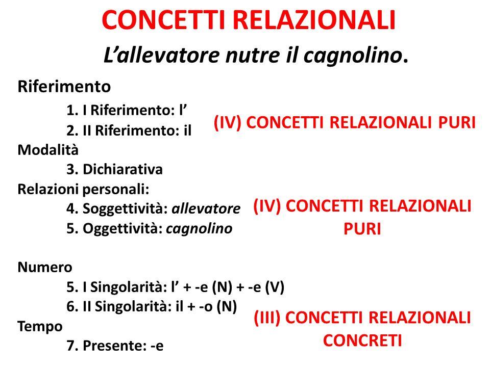 CONCETTI RELAZIONALI Riferimento 1. I Riferimento: l 2. II Riferimento: il Modalità 3. Dichiarativa Relazioni personali: 4. Soggettività: allevatore 5