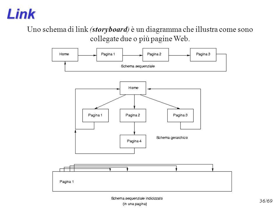 35/69 Link Costituiscono il ponte che consente di passare da un testo allaltro. Sono formati da due elelmenti: il contenuto che nasconde il collegamen