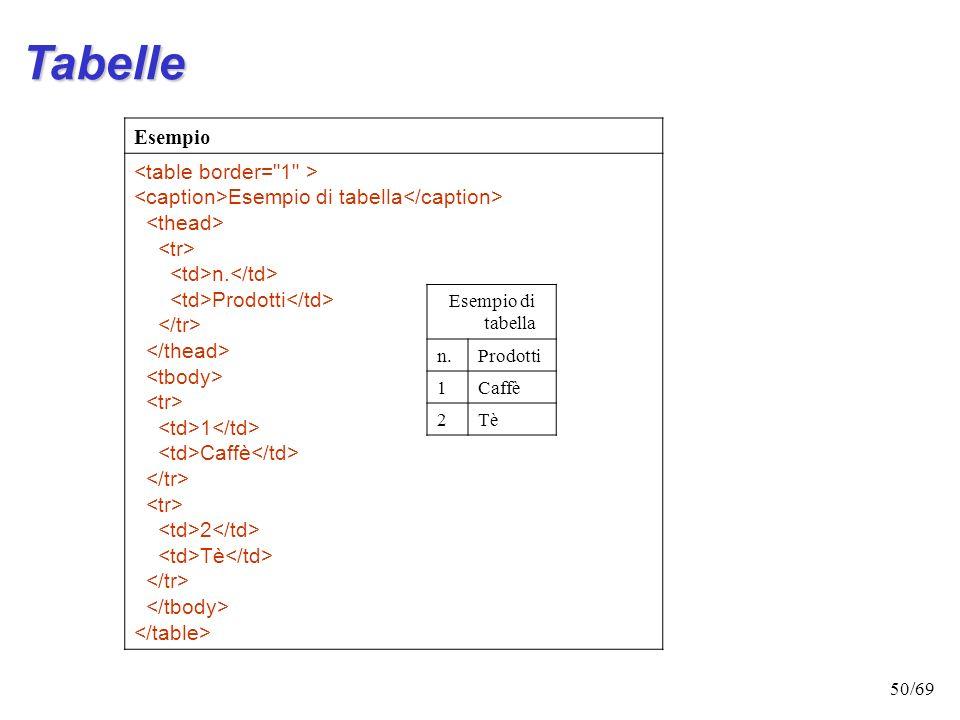 49/69 Tabelle: tag opzionali è lintestazione, il titolo con un commento esplicativo sulla tabella è la testa, la parte iniziale della tabella in cui s
