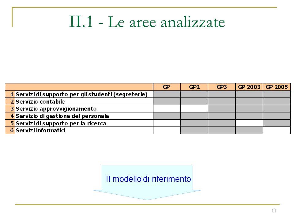 11 II.1 - Le aree analizzate Il modello di riferimento