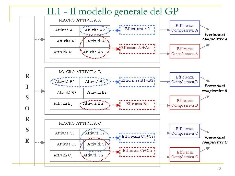 12 II.1 - Il modello generale del GP