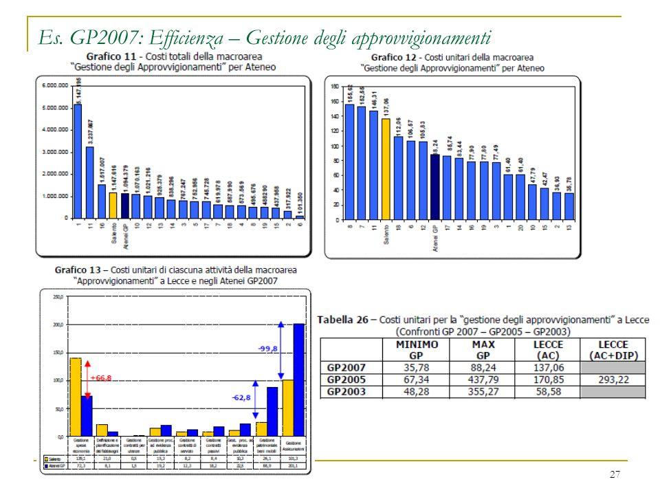 Es. GP2007: Efficienza – Gestione degli approvvigionamenti 27
