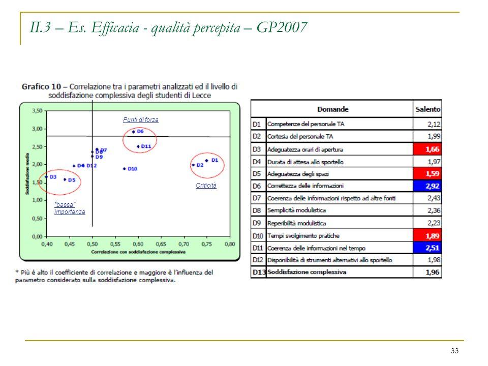 II.3 – Es. Efficacia - qualità percepita – GP2007 33 bassa importanza Criticità Punti di forza