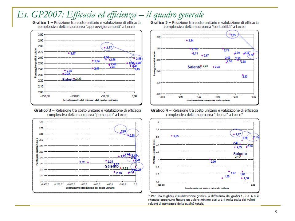 10 II.1 - Il modello generale del GP Il GP si basa su un modello condiviso di benchmarking applicato in 6 precedenti progetti Per definire un linguaggio comune su cui basare lanalisi la misura delle prestazioni si riconduce al concetto di macroattività: insieme delle attività svolte per ciascuna area di gestione (ad es.
