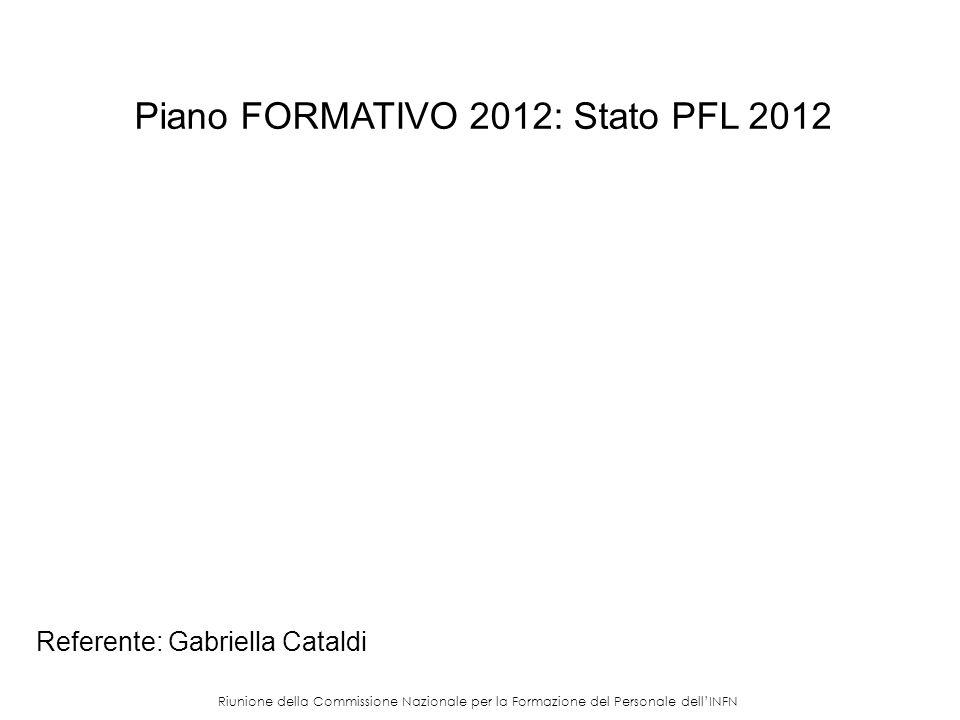 Riunione della Commissione Nazionale per la Formazione del Personale dellINFN Piano FORMATIVO 2012: Stato PFL 2012 Referente: Gabriella Cataldi