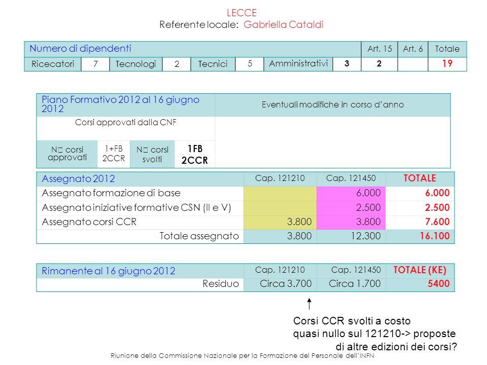 Riunione della Commissione Nazionale per la Formazione del Personale dellINFN LECCE – Partecipazioni 2012 Referente locale: Gabriella Cataldi Partecipazione dei dipendenti della propria struttura a corsi di formazione 2012 (16 giugno 2012) Corsi Nazionali 1 dipendente: corso RH436 2 dipendenti: La Formazione e lo sviluppo delle risorse umane (Venezia e Roma) 1 dipendente: corso ANSYS 1 dipendente:corso RH423 Corsi Locali 6 dipendenti corso PERL (locale) Altre Iniziative CSNV – 1 dipendente (svolto) CSNII – 1 dipendente (impegnato) CCR Tutorial AAI (1 dipendente LE + 2 docenti) GODIVA (1 LE +2 docenti)