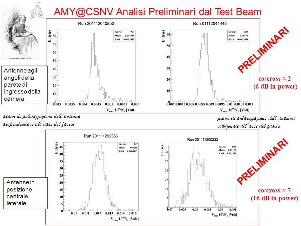 AMY@CSNV Analisi Preliminari dal Test Beam piano di polarizzazione dellantenna perpendicolare allasse del fascio piano di polarizzazione dellantenna o