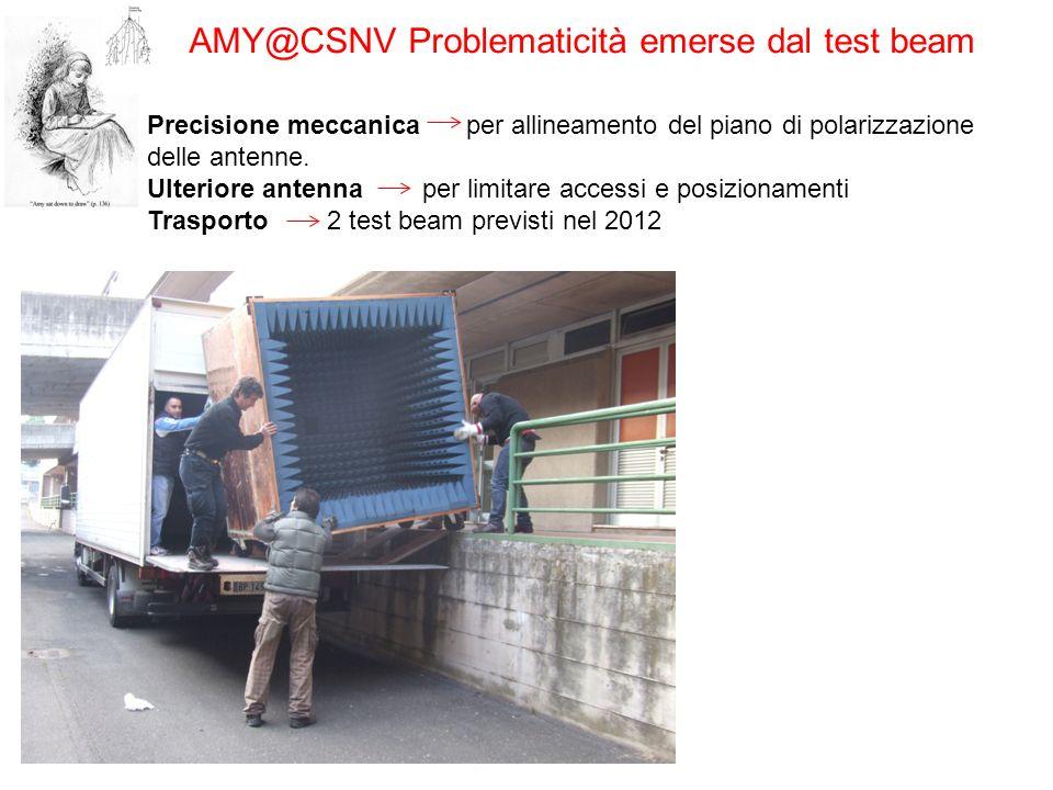 AMY@CSNV Problematicità emerse dal test beam Precisione meccanica per allineamento del piano di polarizzazione delle antenne. Ulteriore antenna per li