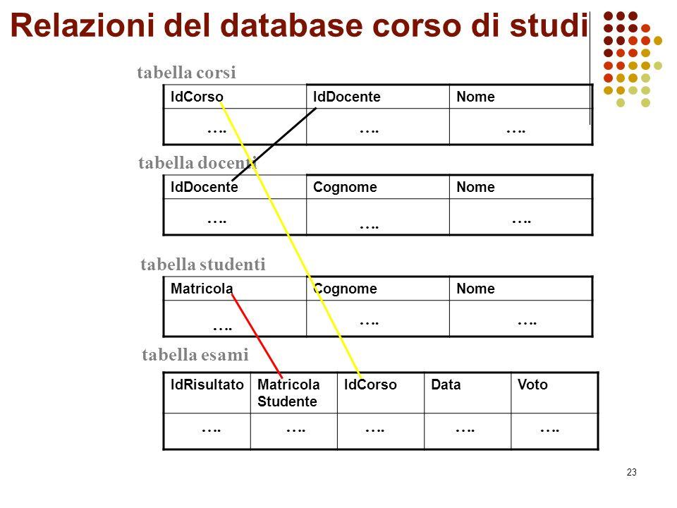 23 Relazioni del database corso di studi tabella corsi IdCorsoIdDocenteNome tabella docenti IdDocenteCognomeNome MatricolaCognomeNome tabella studenti tabella esami IdRisultatoMatricola Studente IdCorsoDataVoto ….