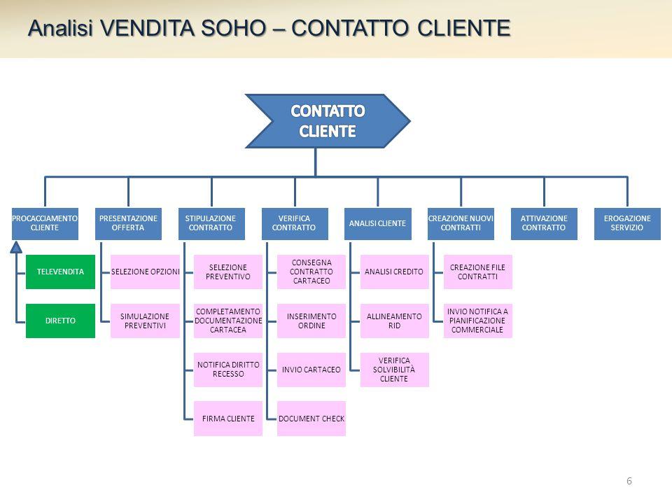 PROCACCIAMENTO CLIENTE PRESENTAZIONE OFFERTA SELEZIONE OPZIONI SIMULAZIONE PREVENTIVI STIPULAZIONE CONTRATTO SELEZIONE PREVENTIVO COMPLETAMENTO DOCUMENTAZIONE CARTACEA NOTIFICA DIRITTO RECESSO FIRMA CLIENTE VERIFICA CONTRATTO CONSEGNA CONTRATTO CARTACEO INSERIMENTO ORDINE INVIO CARTACEO DOCUMENT CHECK ANALISI CLIENTE ANALISI CREDITO ALLINEAMENTO RID VERIFICA SOLVIBILITÀ CLIENTE CREAZIONE NUOVI CONTRATTI CREAZIONE FILE CONTRATTI INVIO NOTIFICA A PIANIFICAZIONE COMMERCIALE ATTIVAZIONE CONTRATTO EROGAZIONE SERVIZIO TELEVENDITA DIRETTO Analisi VENDITA SOHO – CONTATTO CLIENTE 6