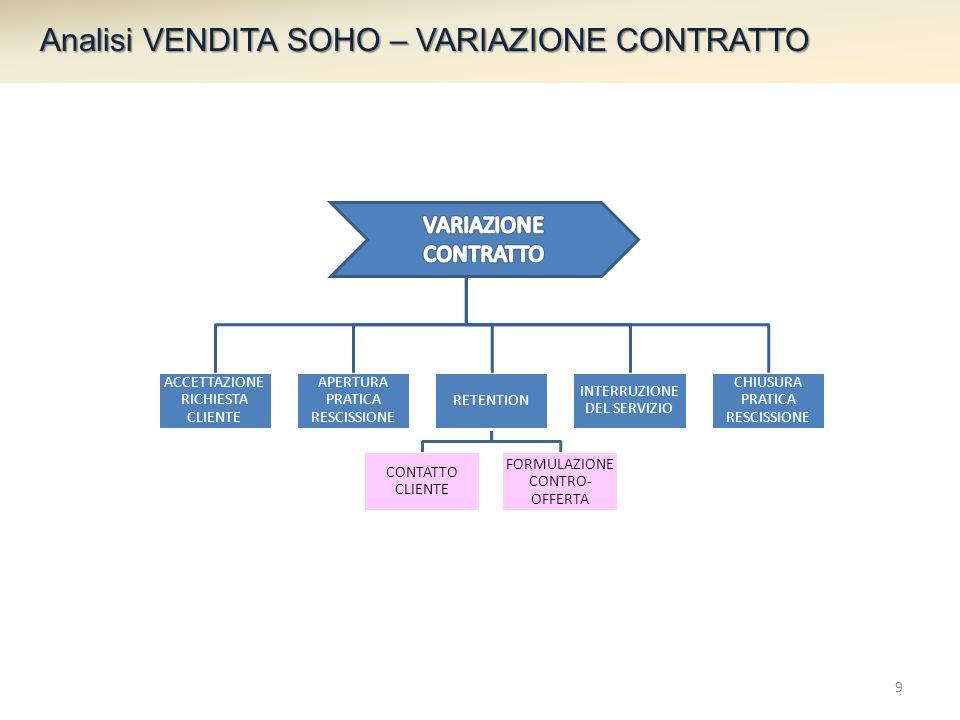 ACCETTAZIONE RICHIESTA CLIENTE APERTURA PRATICA RESCISSIONE RETENTION CONTATTO CLIENTE FORMULAZIONE CONTRO- OFFERTA INTERRUZIONE DEL SERVIZIO CHIUSURA PRATICA RESCISSIONE Analisi VENDITA SOHO – VARIAZIONE CONTRATTO 9