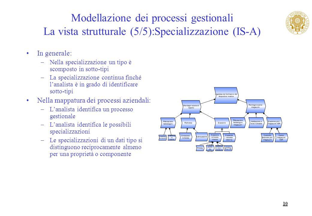 10 Modellazione dei processi gestionali La vista strutturale (5/5):Specializzazione (IS-A) In generale: –Nella specializzazione un tipo è scomposto in