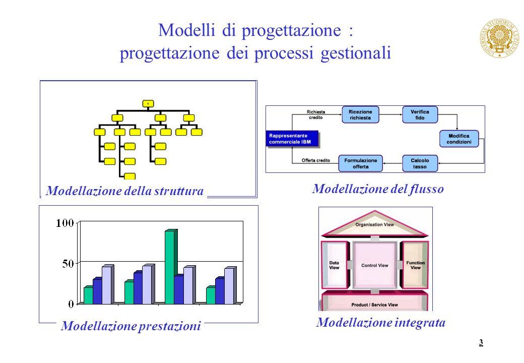 3 Modelli di progettazione : progettazione dei processi gestionali Modellazione della struttura Modellazione del flusso Modellazione integrata Modella