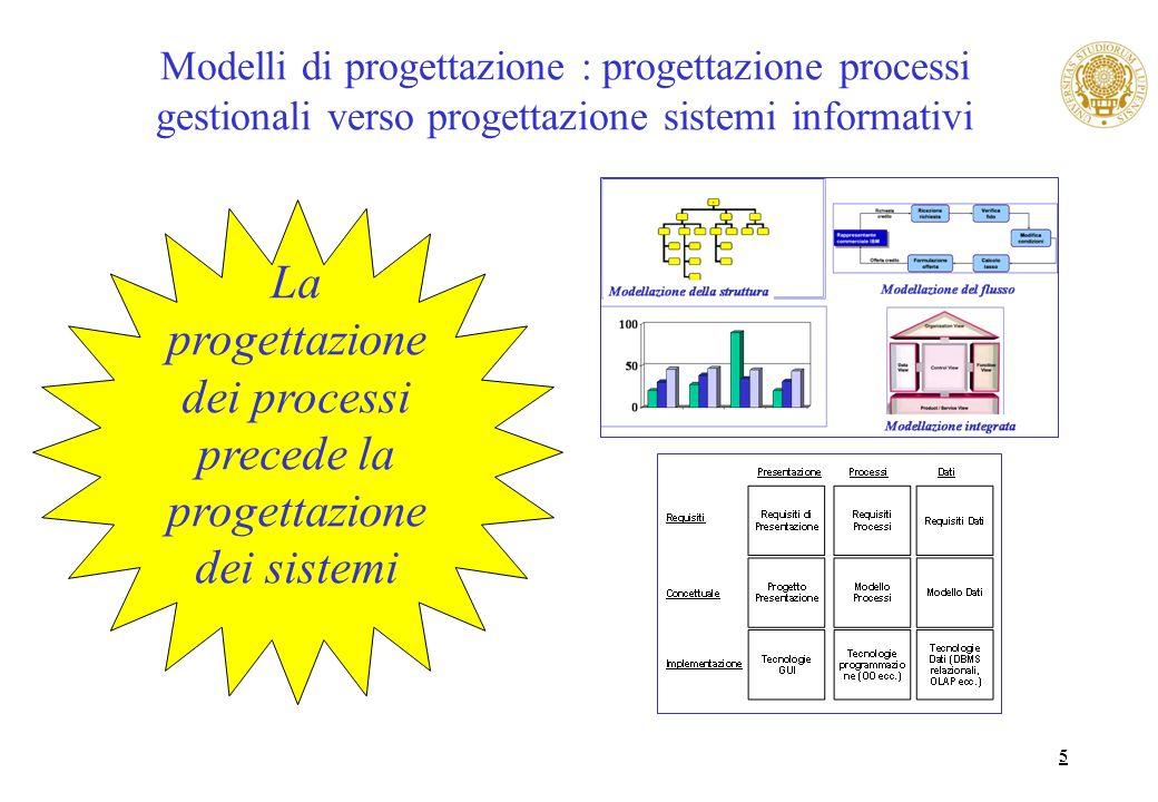 5 Modelli di progettazione : progettazione processi gestionali verso progettazione sistemi informativi La progettazione dei processi precede la proget