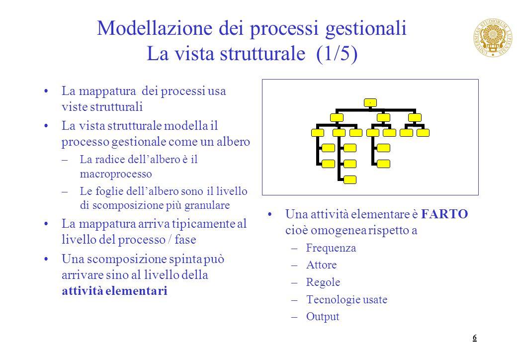 6 Modellazione dei processi gestionali La vista strutturale (1/5) La mappatura dei processi usa viste strutturali La vista strutturale modella il proc