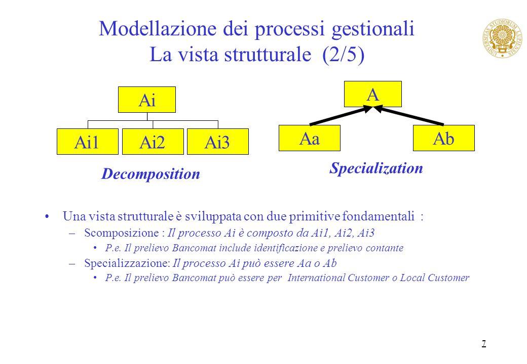 7 Modellazione dei processi gestionali La vista strutturale (2/5) Una vista strutturale è sviluppata con due primitive fondamentali : –Scomposizione :