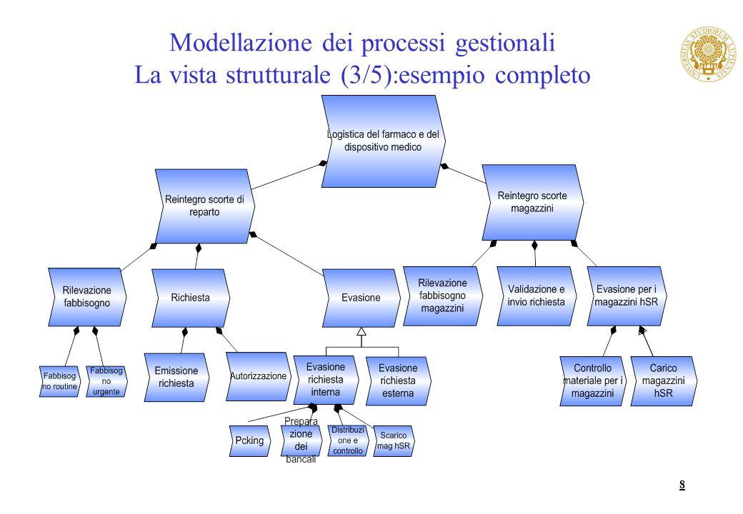 8 Modellazione dei processi gestionali La vista strutturale (3/5):esempio completo