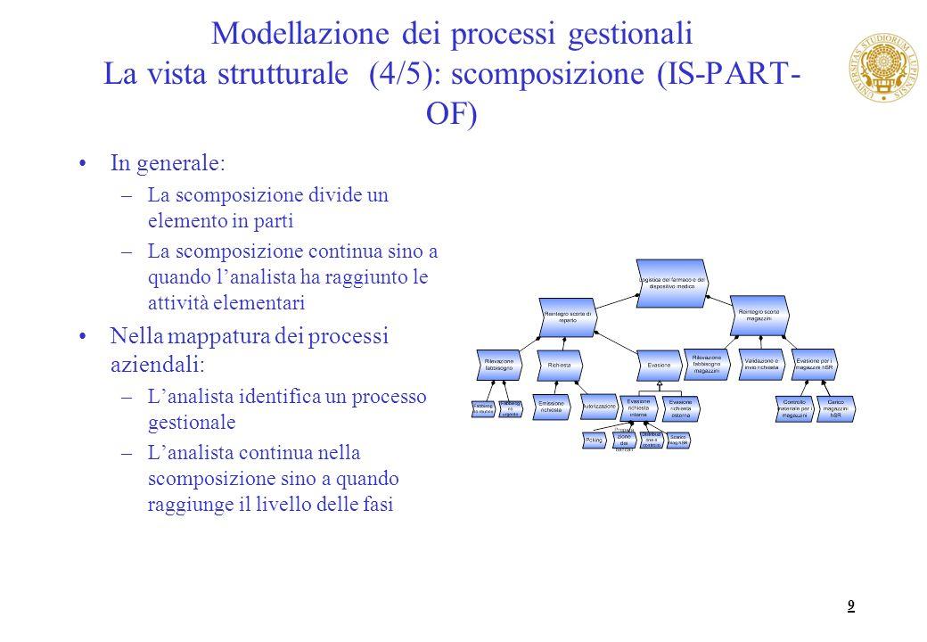 9 Modellazione dei processi gestionali La vista strutturale (4/5): scomposizione (IS-PART- OF) In generale: –La scomposizione divide un elemento in pa
