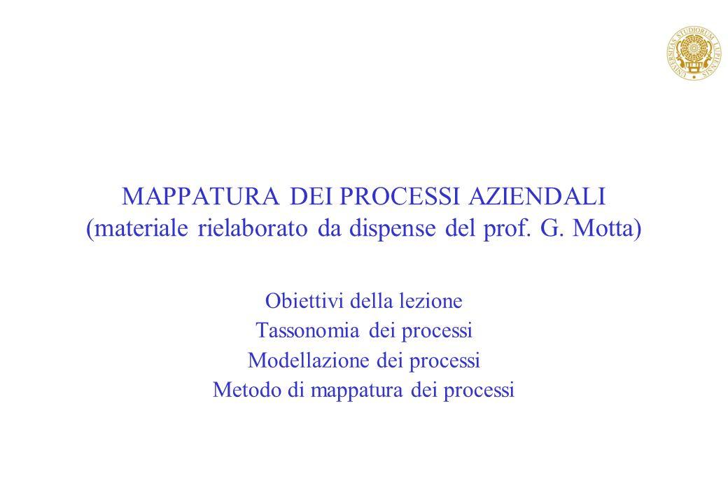MAPPATURA DEI PROCESSI AZIENDALI (materiale rielaborato da dispense del prof. G. Motta) Obiettivi della lezione Tassonomia dei processi Modellazione d