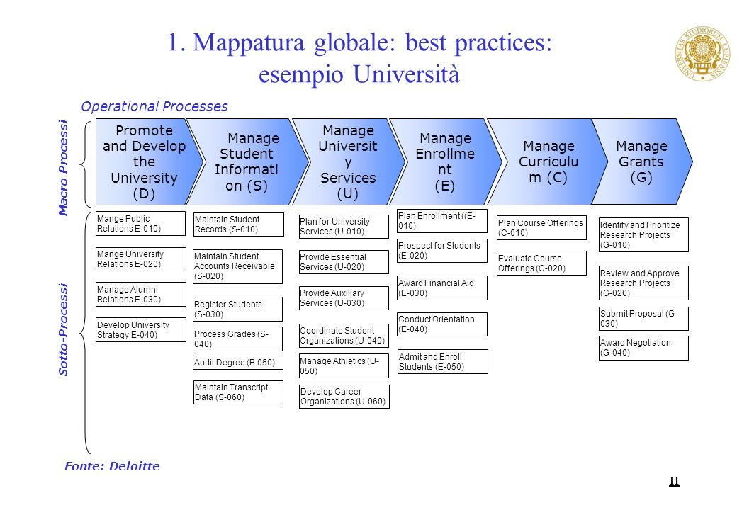 11 Manage Universit y Services (U) Manage Curriculu m (C) Manage Student Informati on (S) Manage Enrollme nt (E) Promote and Develop the University (D) Mange University Relations E-020) Manage Alumni Relations E-030) Develop University Strategy E-040) Plan for University Services (U-010) Provide Essential Services (U-020) Provide Auxiliary Services (U-030) Coordinate Student Organizations (U-040) Manage Athletics (U- 050) Mange Public Relations E-010) Plan Course Offerings (C-010) Evaluate Course Offerings (C-020) Maintain Student Accounts Receivable (S-020) Register Students (S-030) Process Grades (S- 040) Audit Degree (B 050) Maintain Student Records (S-010) Maintain Transcript Data (S-060) Prospect for Students (E-020) Award Financial Aid (E-030) Conduct Orientation (E-040) Plan Enrollment ((E- 010) Admit and Enroll Students (E-050) Manage Grants (G) Identify and Prioritize Research Projects (G-010) Review and Approve Research Projects (G-020) Submit Proposal (G- 030) Award Negotiation (G-040) Develop Career Organizations (U-060) 1.