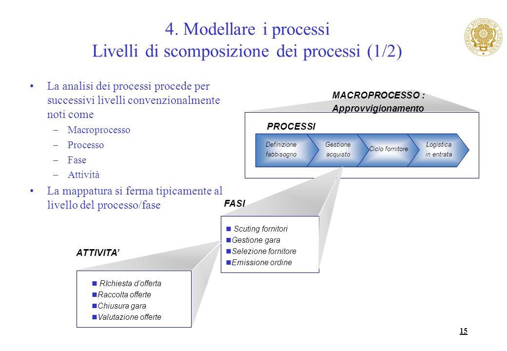 15 4. Modellare i processi Livelli di scomposizione dei processi (1/2) La analisi dei processi procede per successivi livelli convenzionalmente noti c