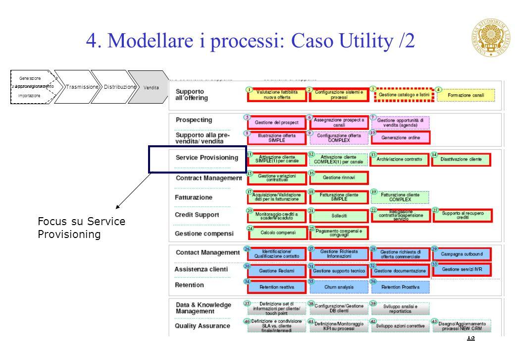 18 Generazione Importazione Trasmissione Approvvigionamento Distribuzione 4. Modellare i processi: Caso Utility /2 Vendita Focus su Service Provisioni
