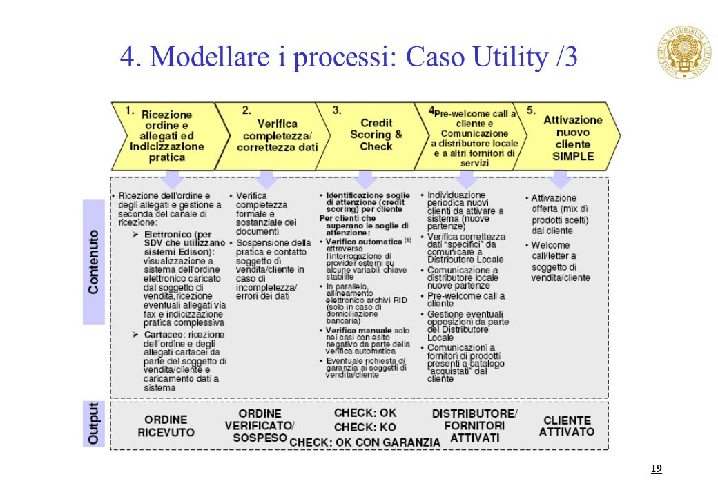 19 4. Modellare i processi: Caso Utility /3
