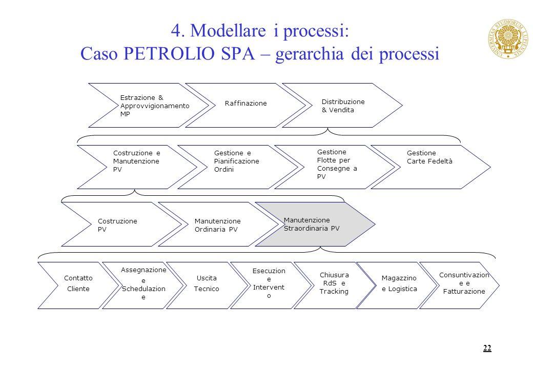 22 Estrazione & Approvvigionamento MP Raffinazione Distribuzione & Vendita Gestione e Pianificazione Ordini Costruzione e Manutenzione PV Gestione Flo