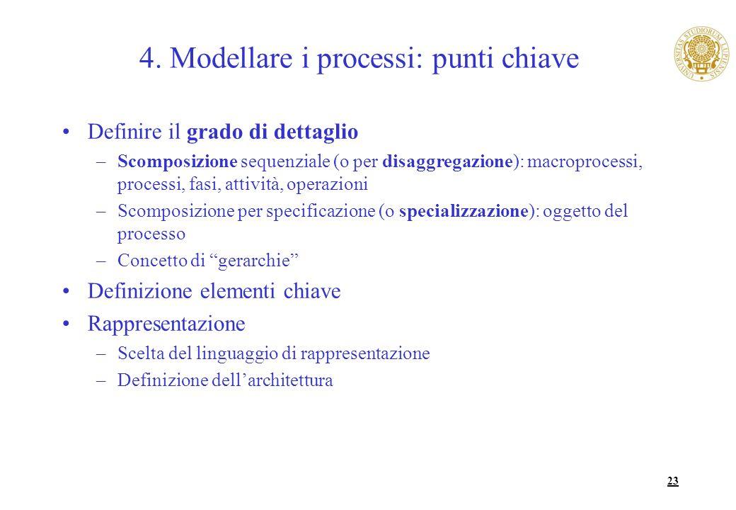 23 4. Modellare i processi: punti chiave Definire il grado di dettaglio –Scomposizione sequenziale (o per disaggregazione): macroprocessi, processi, f