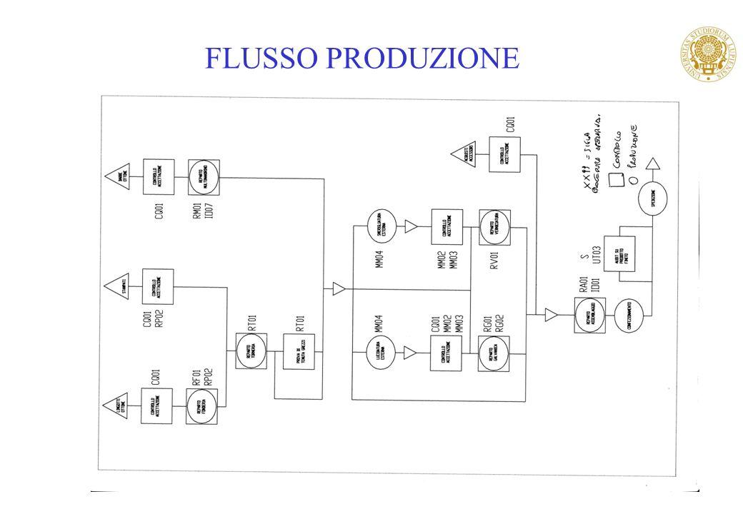 26 FLUSSO PRODUZIONE