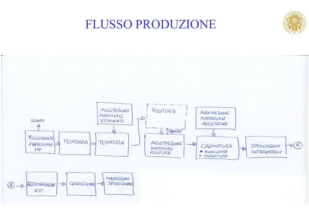 27 FLUSSO PRODUZIONE