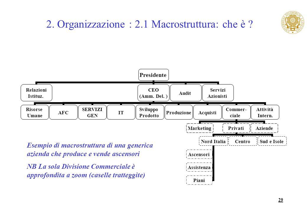 29 2. Organizzazione : 2.1 Macrostruttura: che è ? Presidente Relazioni Istituz. CEO (Amm. Del. ) Risorse Umane AFC SERVIZI GEN IT Sviluppo Prodotto P