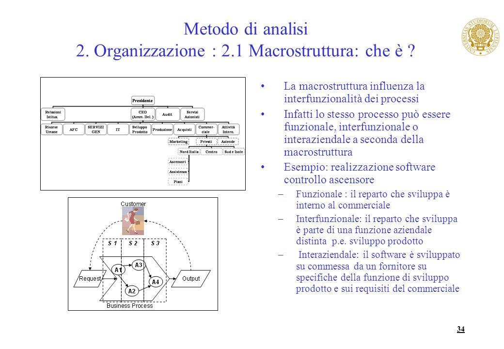 34 Metodo di analisi 2. Organizzazione : 2.1 Macrostruttura: che è ? La macrostruttura influenza la interfunzionalità dei processi Infatti lo stesso p