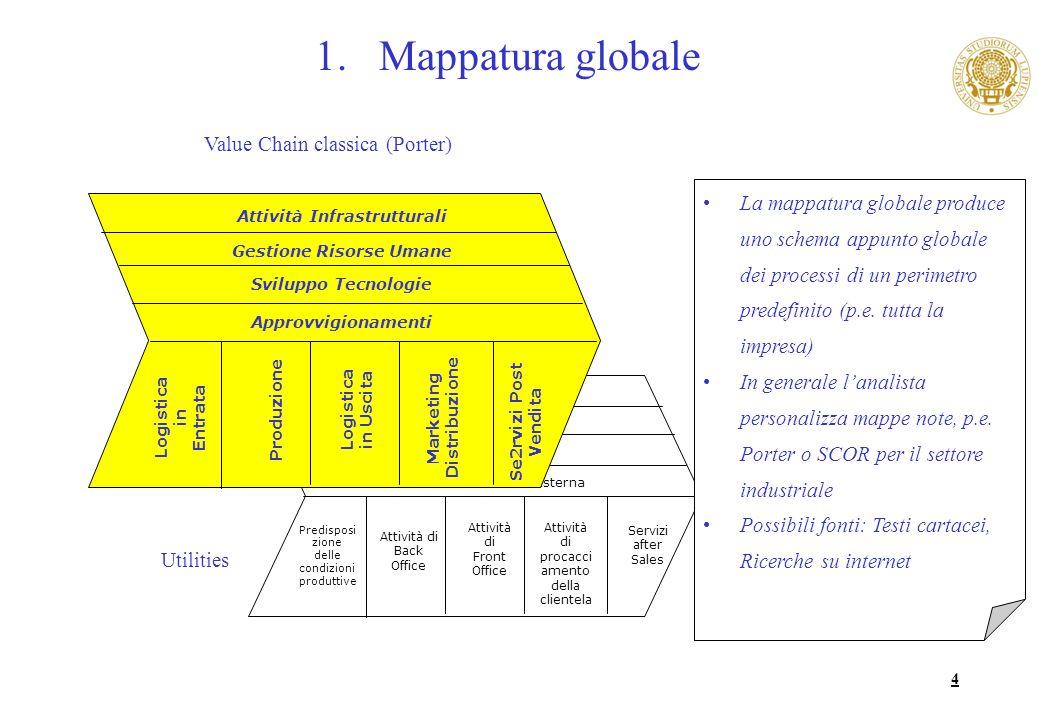 4 1.Mappatura globale Predisposi zione delle condizioni produttive Attività di Front Office Attività di Back Office Attività di procacci amento della