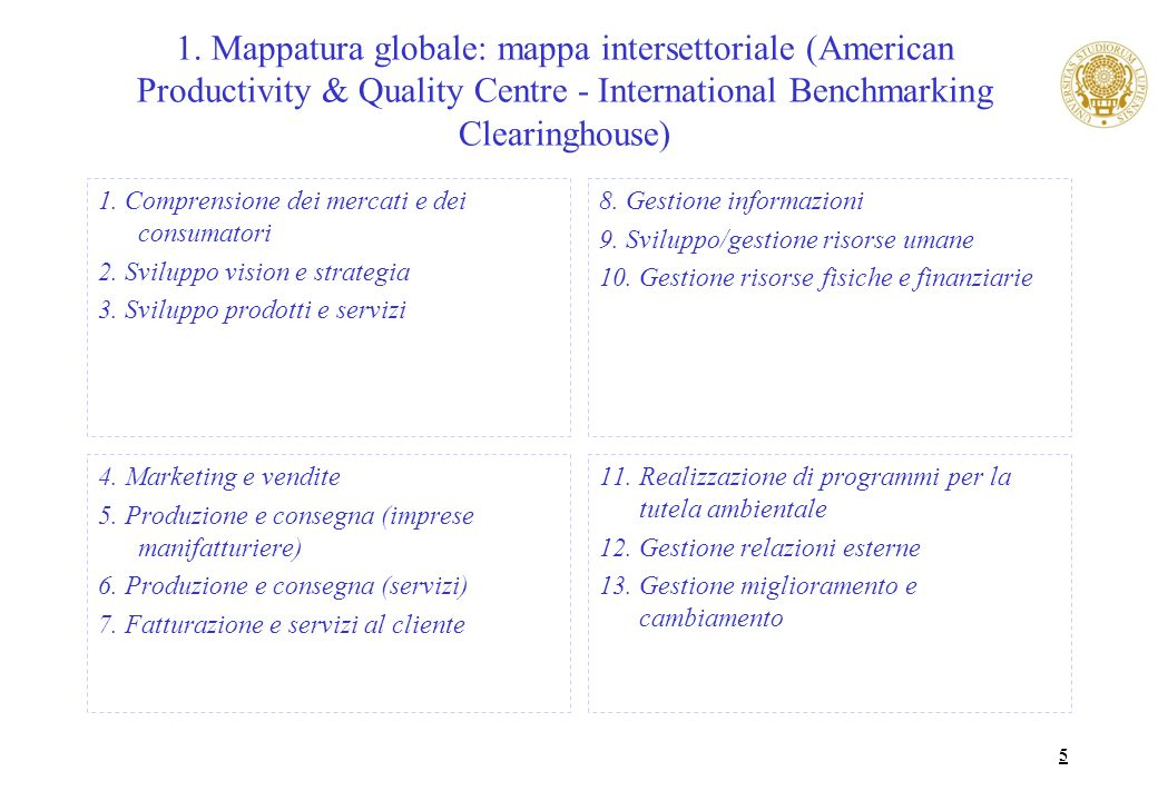 5 1. Mappatura globale: mappa intersettoriale (American Productivity & Quality Centre - International Benchmarking Clearinghouse) 1. Comprensione dei