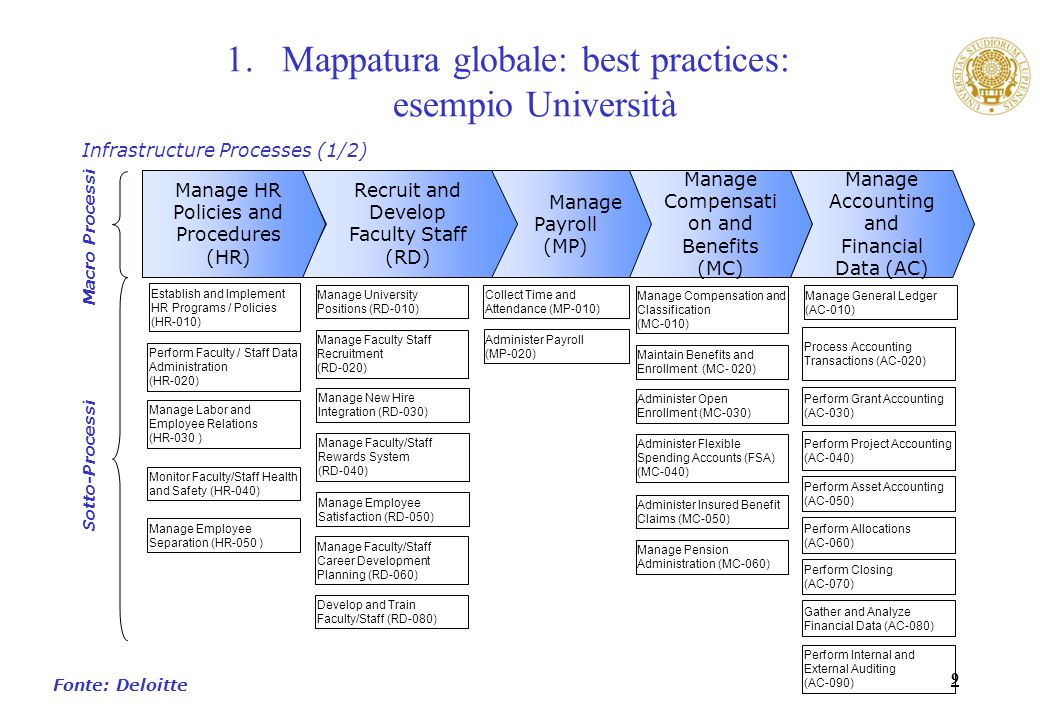 9 1.Mappatura globale: best practices: esempio Università Manage Payroll (MP) Process Accounting Transactions (AC-020) Perform Grant Accounting (AC-030) Perform Project Accounting (AC-040) Perform Asset Accounting (AC-050) Perform Allocations (AC-060) Manage General Ledger (AC-010) Perform Closing (AC-070) Gather and Analyze Financial Data (AC-080) Perform Internal and External Auditing (AC-090) Administer Payroll (MP-020) Manage Compensati on and Benefits (MC) Recruit and Develop Faculty Staff (RD) Manage Compensation and Classification (MC-010) Maintain Benefits and Enrollment (MC- 020) Administer Open Enrollment (MC-030) Administer Flexible Spending Accounts (FSA) (MC-040) Administer Insured Benefit Claims (MC-050) Manage Pension Administration (MC-060) Manage University Positions (RD-010) Manage Faculty Staff Recruitment (RD-020) Manage New Hire Integration (RD-030) Manage Faculty/Staff Rewards System (RD-040) Perform Faculty / Staff Data Administration (HR-020) Manage Labor and Employee Relations (HR-030 ) Monitor Faculty/Staff Health and Safety (HR-040) Manage Employee Separation (HR-050 ) Establish and Implement HR Programs / Policies (HR-010) Manage HR Policies and Procedures (HR) Collect Time and Attendance (MP-010) Manage Accounting and Financial Data (AC) Manage Employee Satisfaction (RD-050) Manage Faculty/Staff Career Development Planning (RD-060) Develop and Train Faculty/Staff (RD-080) Infrastructure Processes (1/2) Fonte: Deloitte Sotto-Processi Macro Processi