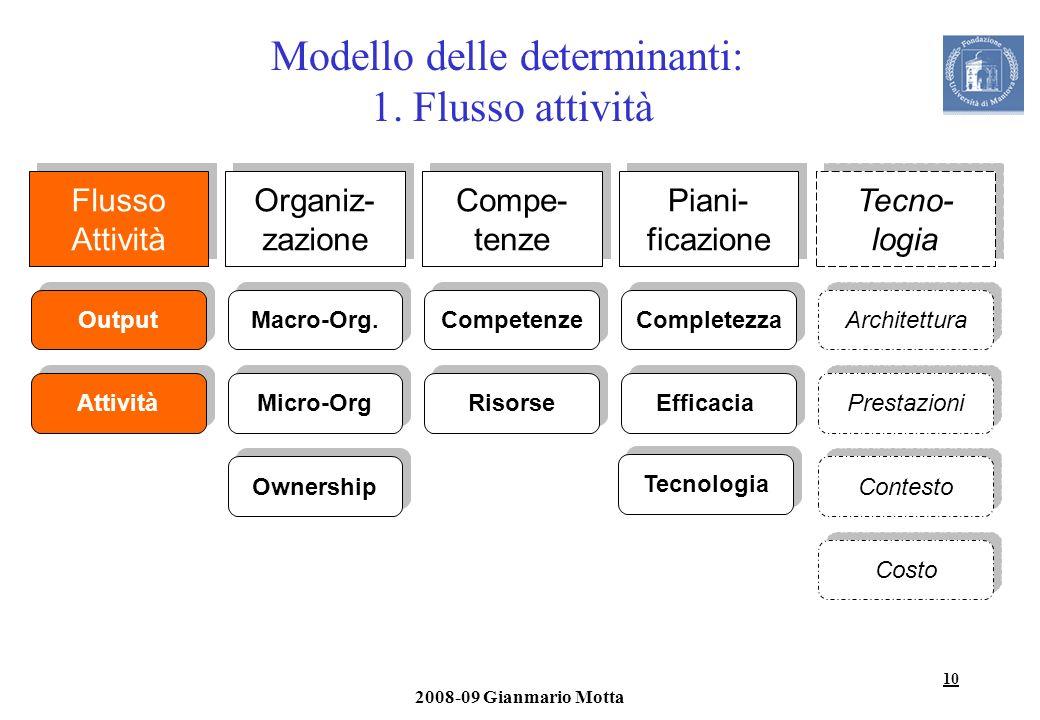 10 2008-09 Gianmario Motta Modello delle determinanti: 1. Flusso attività Flusso Attività Output Attività Organiz- zazione Macro-Org. Micro-Org Owners