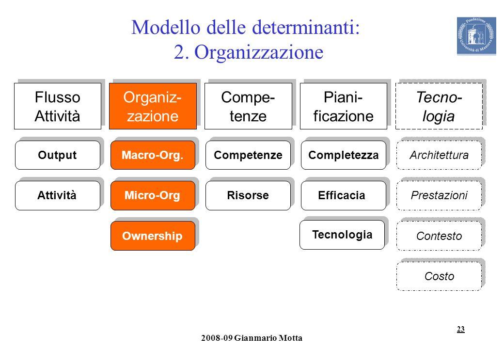 23 2008-09 Gianmario Motta Modello delle determinanti: 2. Organizzazione Flusso Attività Output Attività Organiz- zazione Macro-Org. Micro-Org Ownersh