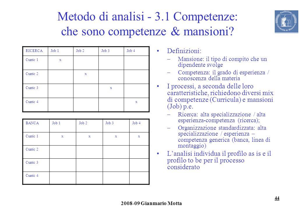 44 2008-09 Gianmario Motta Metodo di analisi - 3.1 Competenze: che sono competenze & mansioni? RICERCAJob 1Job 2Job 3Job 4 Curric 1x Curric 2x Curric