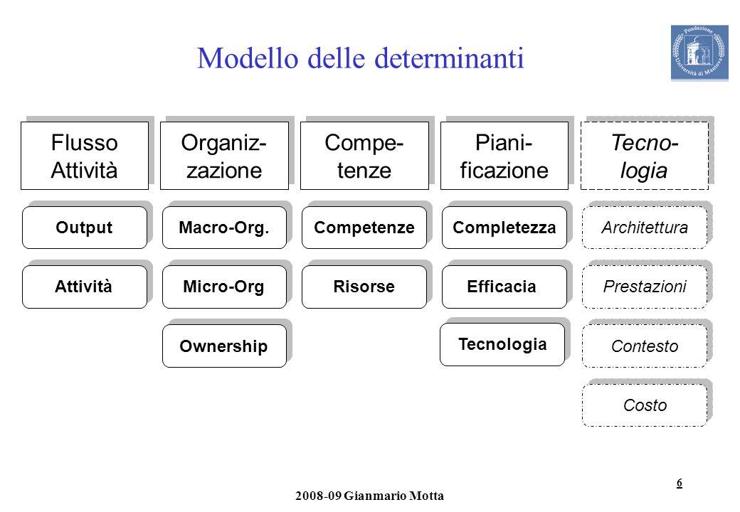 6 2008-09 Gianmario Motta Modello delle determinanti Flusso Attività Output Attività Organiz- zazione Macro-Org. Micro-Org Ownership Compe- tenze Comp