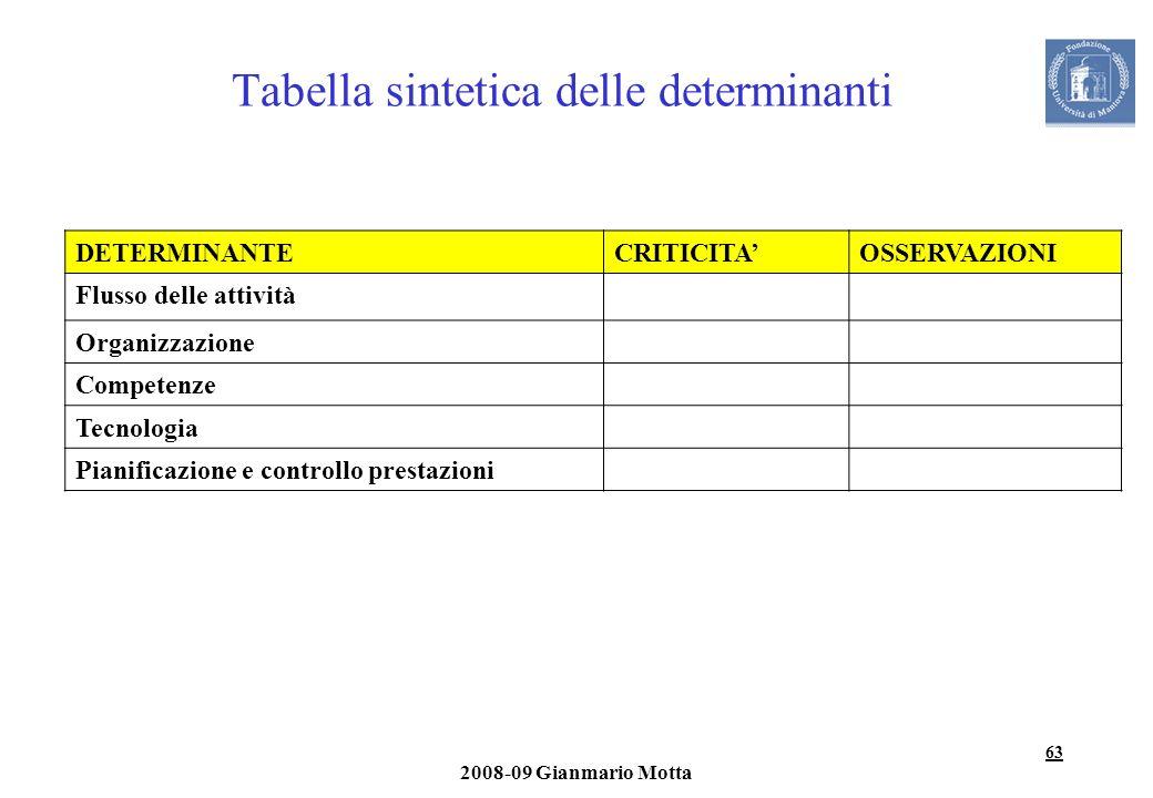 63 2008-09 Gianmario Motta Tabella sintetica delle determinanti DETERMINANTECRITICITAOSSERVAZIONI Flusso delle attività Organizzazione Competenze Tecn