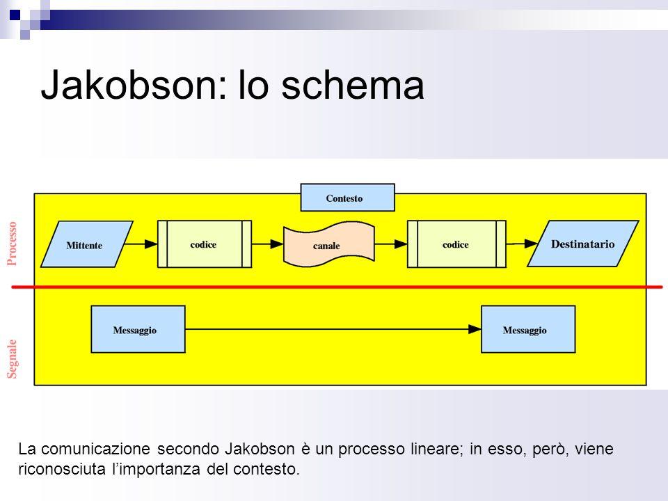 Jakobson: i dettagli Il modello di J.