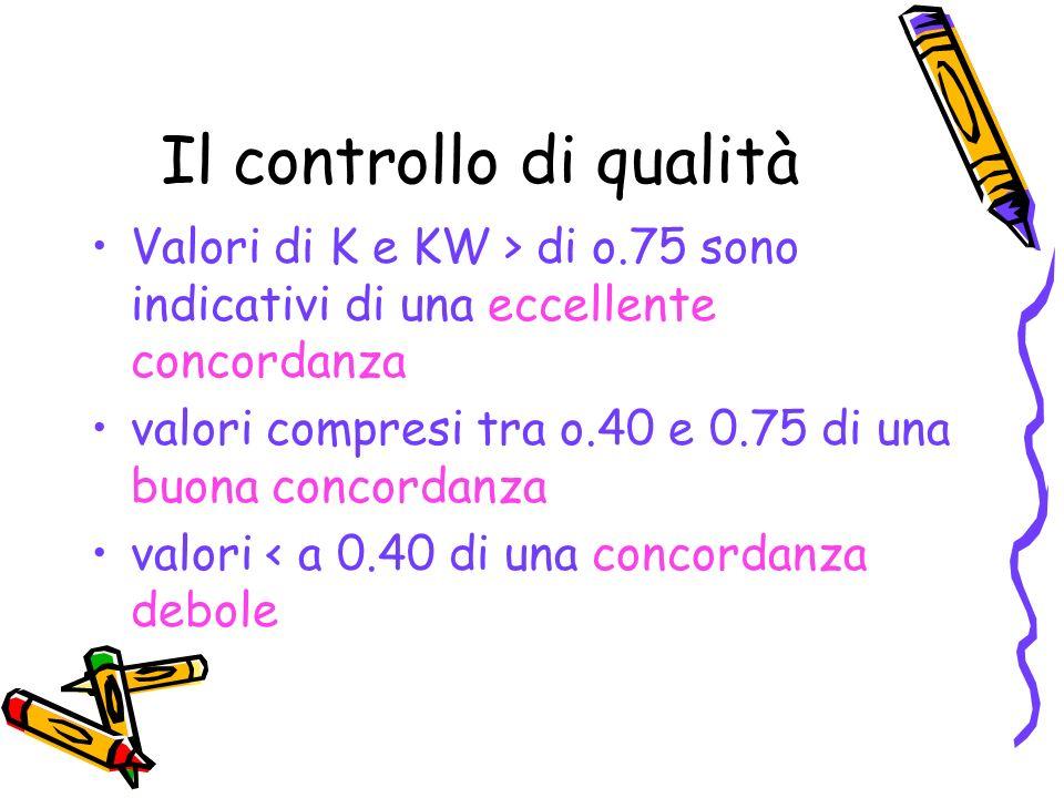 Il controllo di qualità Valori di K e KW > di o.75 sono indicativi di una eccellente concordanza valori compresi tra o.40 e 0.75 di una buona concorda