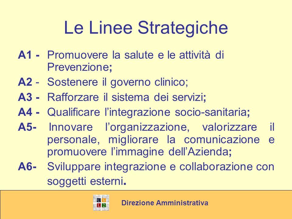Le Linee Strategiche A1 - Promuovere la salute e le attività di Prevenzione; A2 -Sostenere il governo clinico; A3 -Rafforzare il sistema dei servizi; A4 - Qualificare lintegrazione socio-sanitaria; A5- Innovare lorganizzazione, valorizzare il personale, migliorare la comunicazione e promuovere limmagine dellAzienda; A6- Sviluppare integrazione e collaborazione con soggetti esterni.