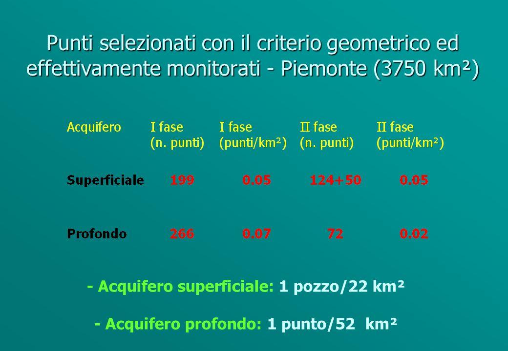 Esempio di applicazione di criterio geometrico Prima fase (monocriterio) - Acquifero superficiale: 1 punto/9 km² - Acquifero profondo: 1 punto/16 km² Seconda fase (pluricriteri) - Acquifero superficiale: 1 punto/25 km² < 2 punti 6.25 km² < 3 punti/ 25 km² - Acquifero profondo: 1 punto/25 km²