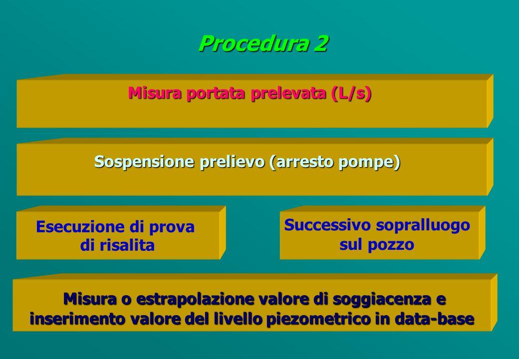 Individuazione del riferimento quotato (m s.l.m.) da monografia e sul campo Procedura 1 Inserimento valore del livello piezometrico in data-base Inserimento valore del livello piezometrico in data-base Esecuzione di misura soggiacenza mediante sonda piezometrica con precisione al cm Controllo misura per validazione del valore di soggiacenza rilevata