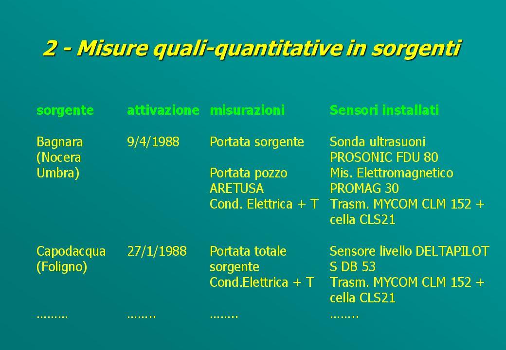 Esempio di dati necessari per la definizione dello stato quantitativo (D.Lgs. 258/2000)